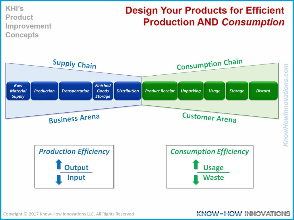 Your Customers Care About <em>Consumption Efficiency</em>. Do You?