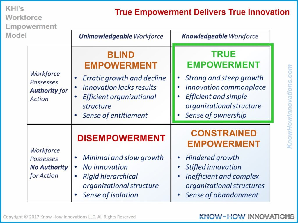 True Empowerment Delivers True Innovation